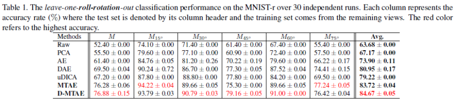 mnist_table