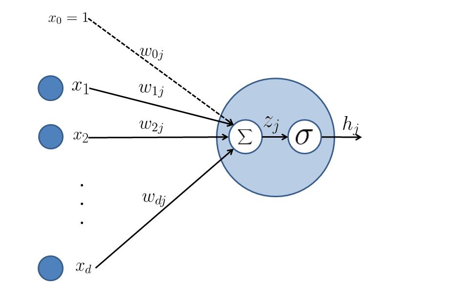 Gambar 2. Perceptron dengan d buah input.